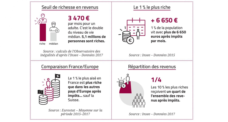 https://www.inegalites.fr/IMG/jpg/chiffres-cles_revenus_300.jpg