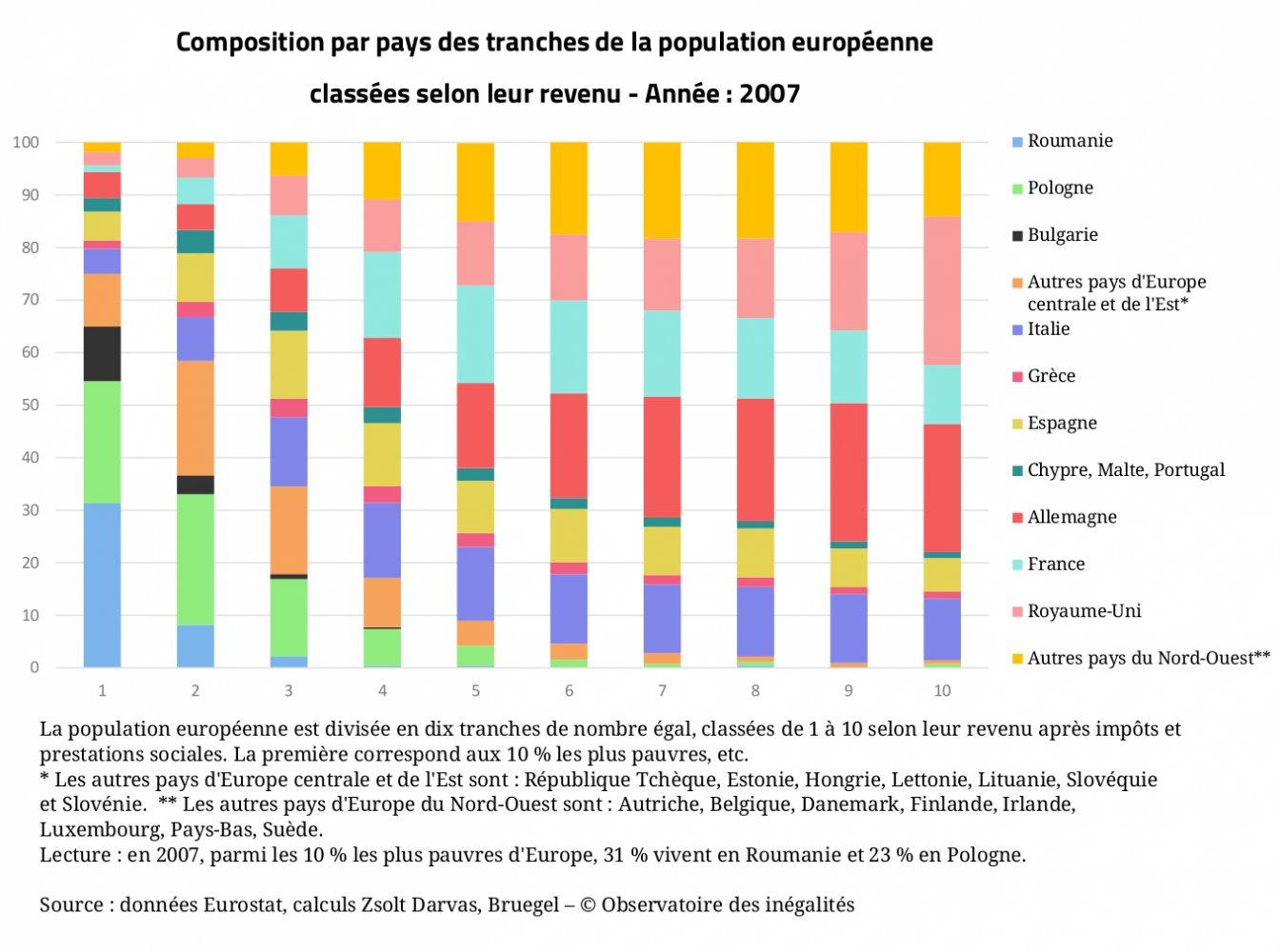 Entre Europeens Les Inegalites De Revenus Diminuent