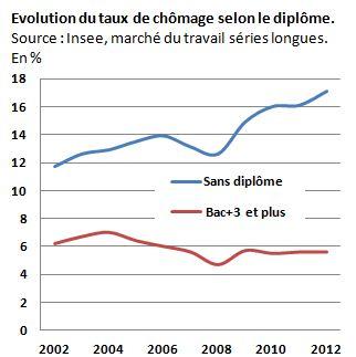 La France populairedécroche,qui s'en soucie? 26 05 2014 Observatoire des inégalités Varchodiplo-2