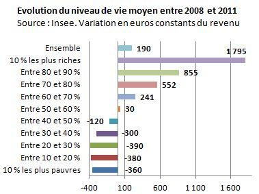 La France populairedécroche,qui s'en soucie? 26 05 2014 Observatoire des inégalités Varrev-2