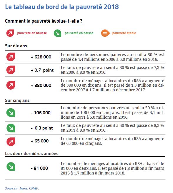 Le Tableau De Bord De La Pauvrete En France